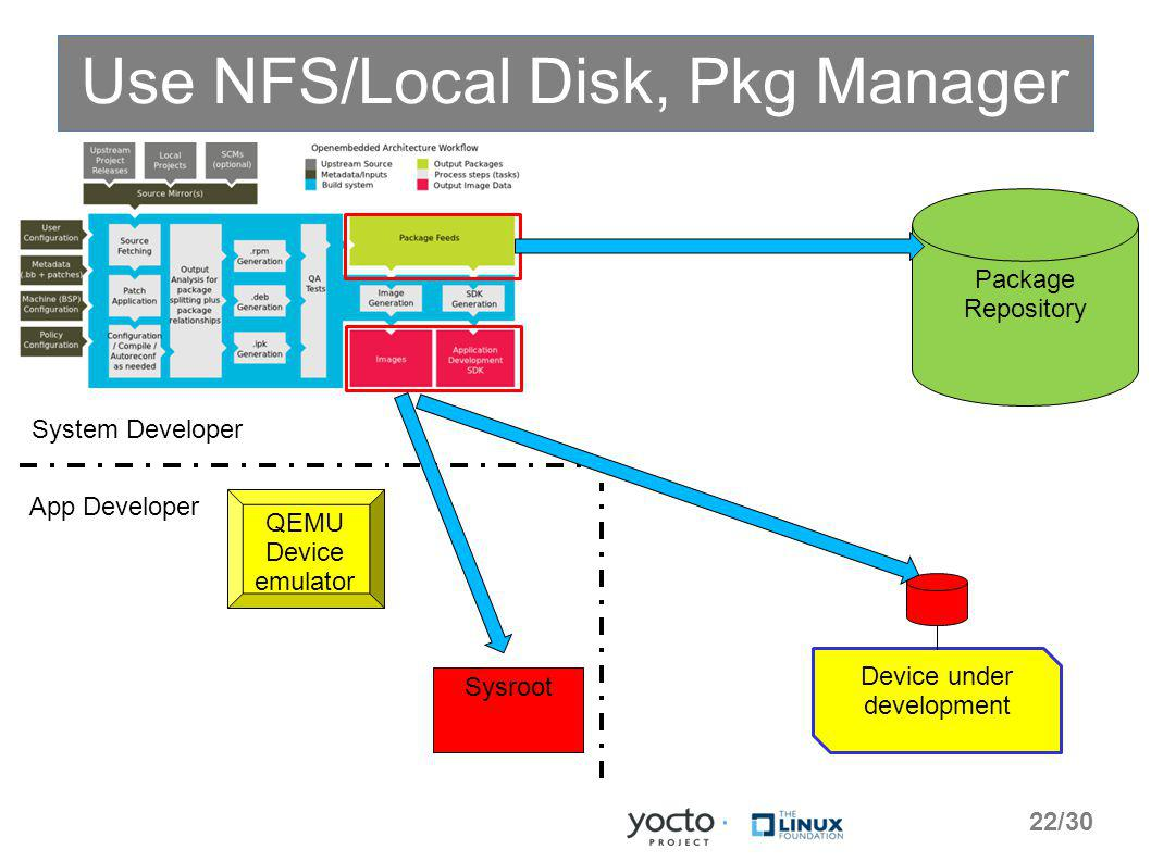 Use NFS/Local Disk, Pkg Manager System Developer App Developer Package Repository QEMU Device emulator Device under development Sysroot 22/30