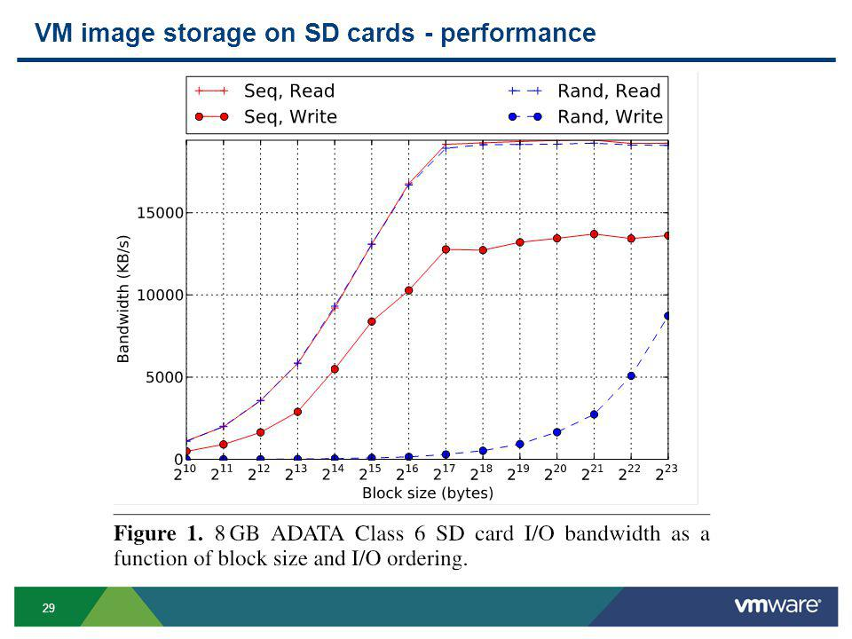 29 VM image storage on SD cards - performance.