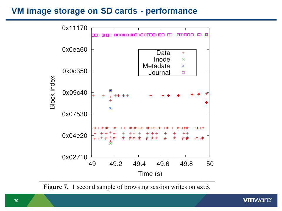 30 VM image storage on SD cards - performance.