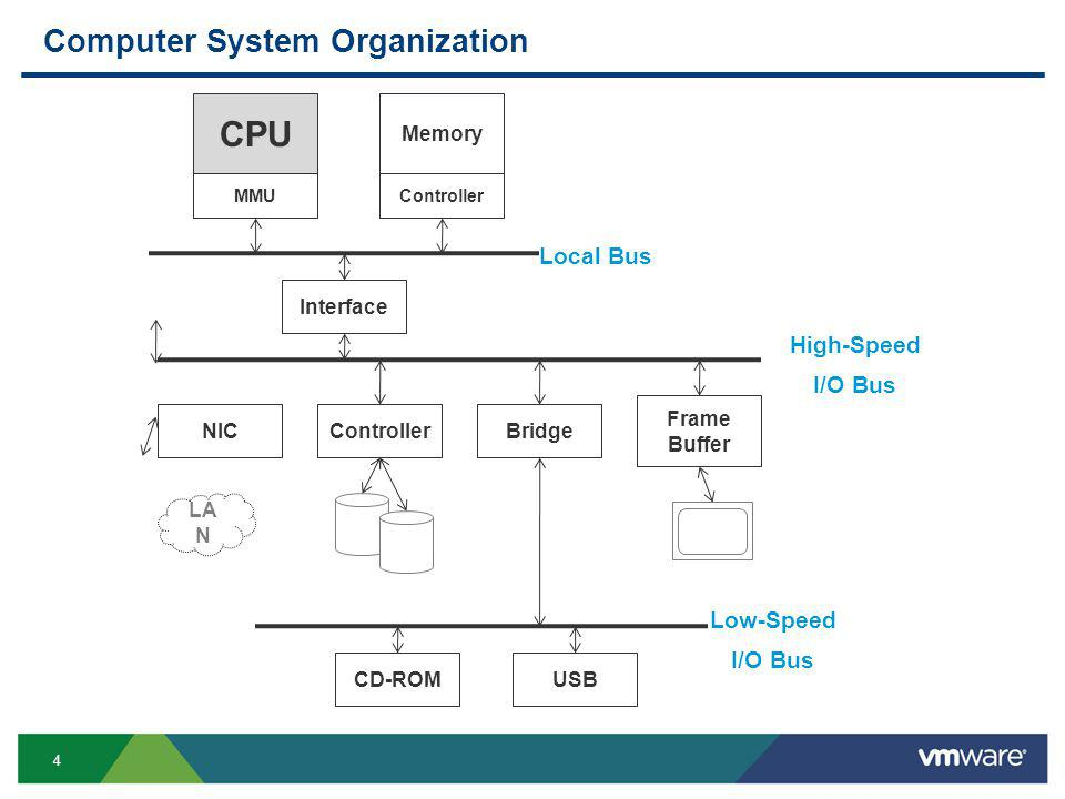 4 Computer System Organization NIC LA N CPU MMU Memory Controller Local Bus Interface High-Speed I/O Bus ControllerBridge Frame Buffer Low-Speed I/O Bus USBCD-ROM