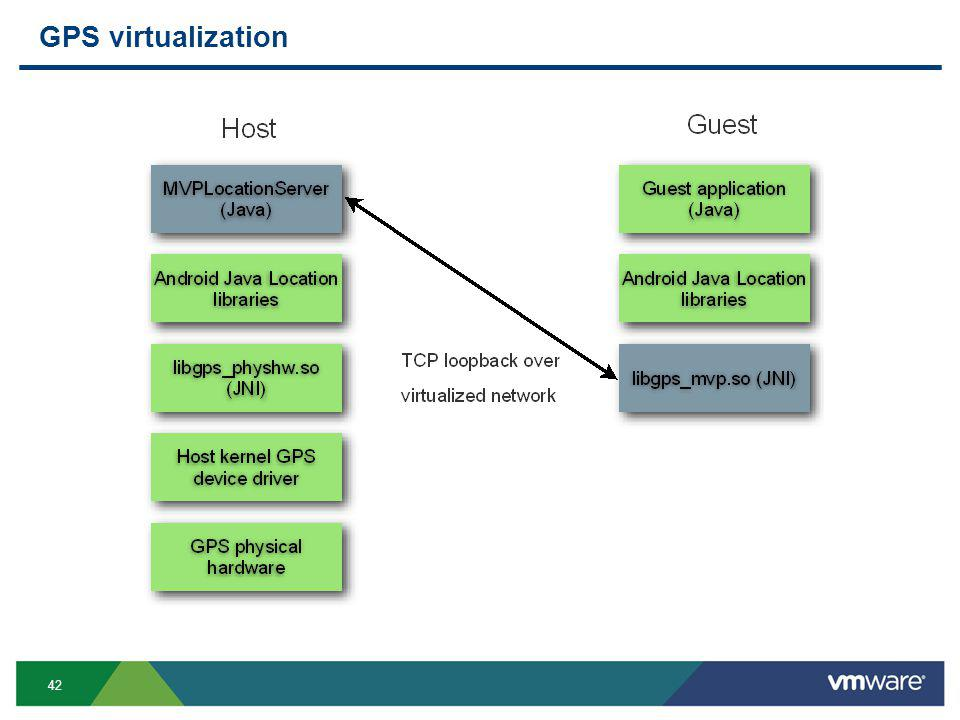 42 GPS virtualization