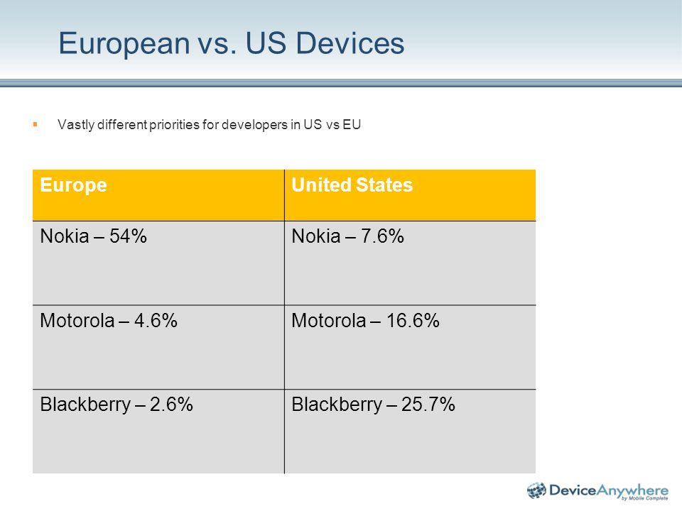 European vs. US Devices Vastly different priorities for developers in US vs EU EuropeUnited States Nokia – 54%Nokia – 7.6% Motorola – 4.6%Motorola – 1