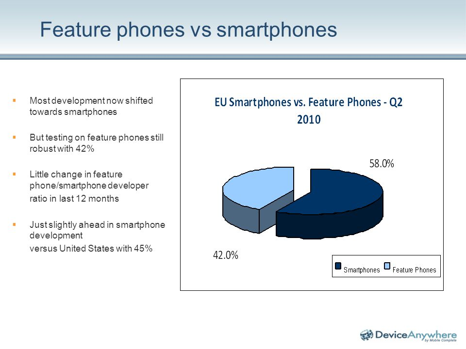 Feature phones vs smartphones Most development now shifted towards smartphones But testing on feature phones still robust with 42% Little change in feature phone/smartphone developer ratio in last 12 months Just slightly ahead in smartphone development versus United States with 45%