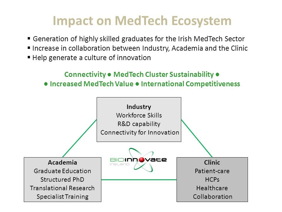 INDUSTR Y Impact on MedTech Ecosystem Industry Workforce Skills R&D capability Connectivity for Innovation Clinic Patient-care HCPs Healthcare Collabo