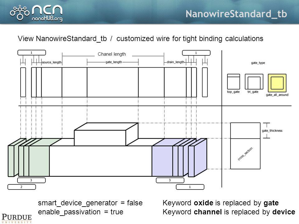 UTBStandard UTBStandard / UTBwith an optional gate It is under testing/development Chanel length