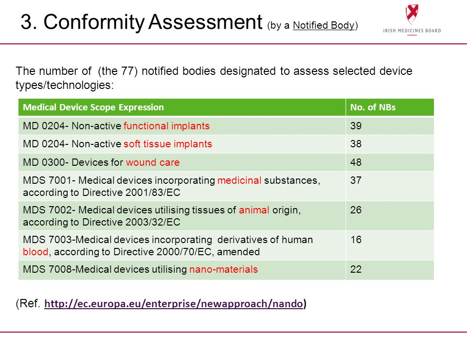 3. Conformity Assessment (by a Notified Body) The number of (the 77) notified bodies designated to assess selected device types/technologies: (Ref. ht