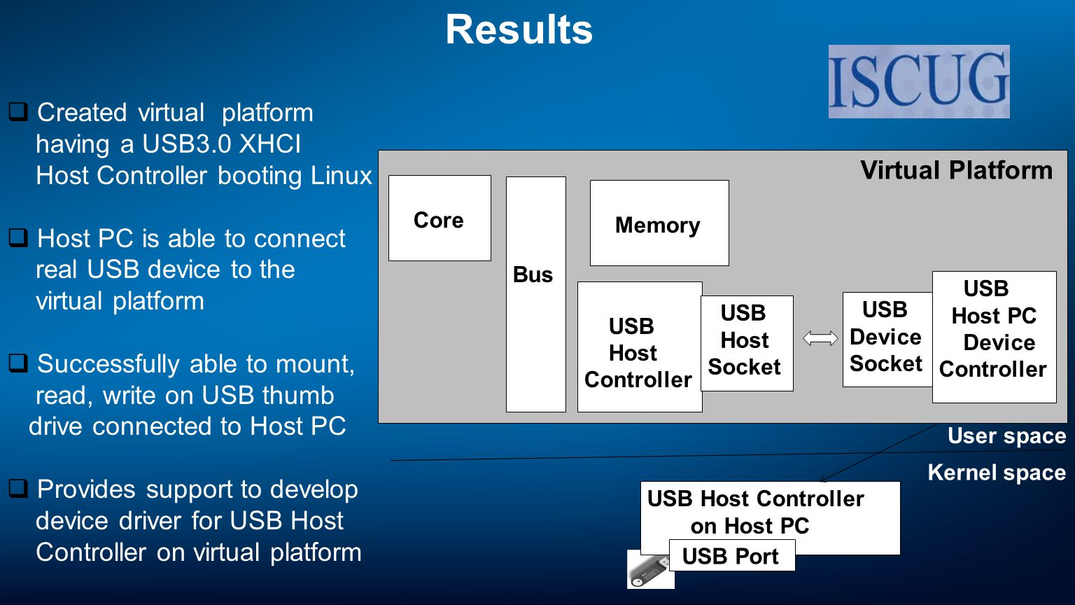 Virtual Platform Core Bus Memory USB Host Controller USB Host Socket USB Host PC Device Controller USB Device Socket USB Host Controller on Host PC User space Results USB Port Created virtual platform having a USB3.0 XHCI Host Controller booting Linux Host PC is able to connect real USB device to the virtual platform Successfully able to mount, read, write on USB thumb drive connected to Host PC Provides support to develop device driver for USB Host Controller on virtual platform Kernel space