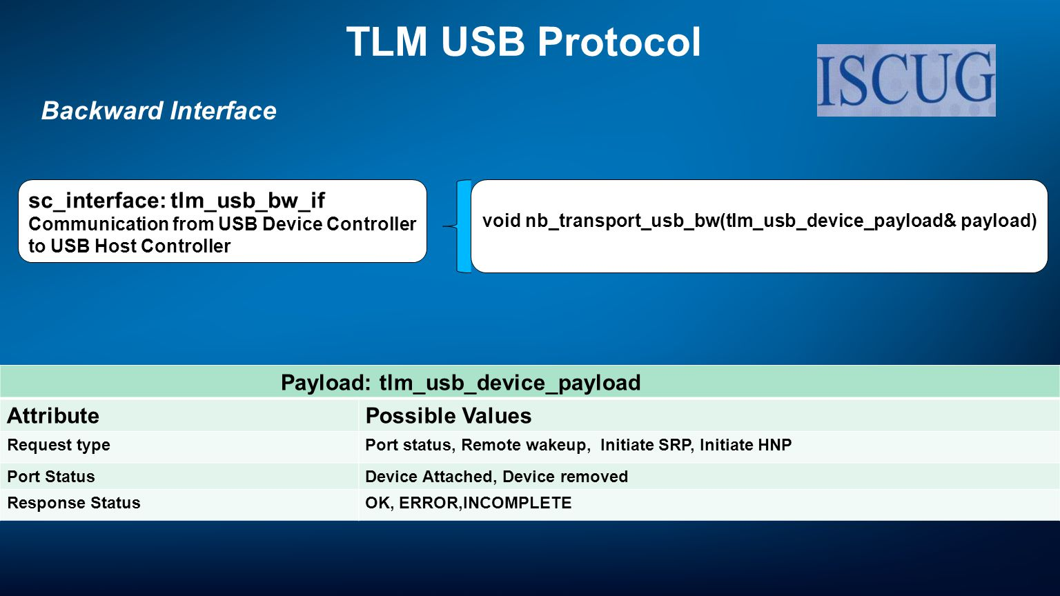 Payload: tlm_usb_device_payload AttributePossible Values Request typePort status, Remote wakeup, Initiate SRP, Initiate HNP Port StatusDevice Attached, Device removed Response StatusOK, ERROR,INCOMPLETE sc_interface: tlm_usb_bw_if Communication from USB Device Controller to USB Host Controller void nb_transport_usb_bw(tlm_usb_device_payload& payload) TLM USB Protocol Backward Interface