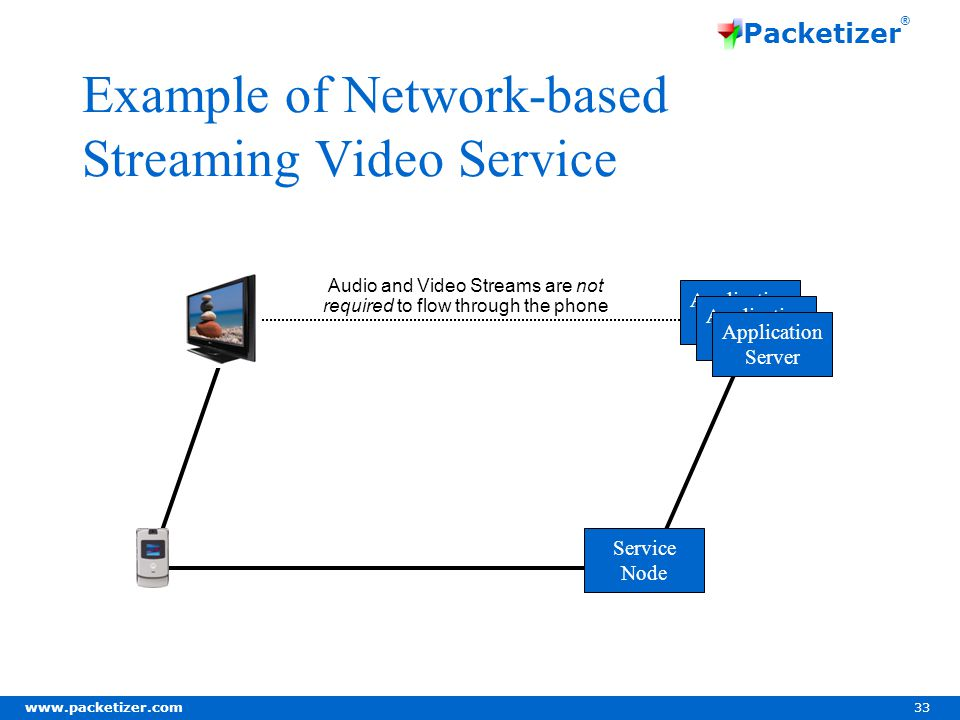 www.packetizer.com 33 Packetizer ® Example of Network-based Streaming Video Service Service Node Application Server Application Server Application Server Audio and Video Streams are not required to flow through the phone