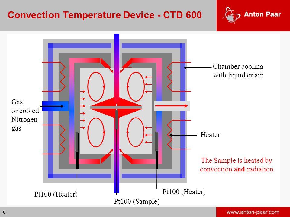 6 Chamber cooling with liquid or air Gas or cooled Nitrogen gas Heater Pt100 (Heater) Pt100 (Sample) The Sample is heated by convection and radiation