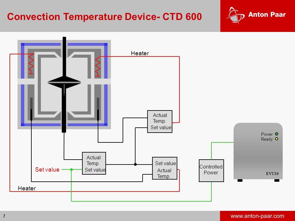 7 Power Ready EVU10 Set value Actual Temp. Heater Set value Controlled Power Set value Actual Temp. Actual Temp. Convection Temperature Device- CTD 60