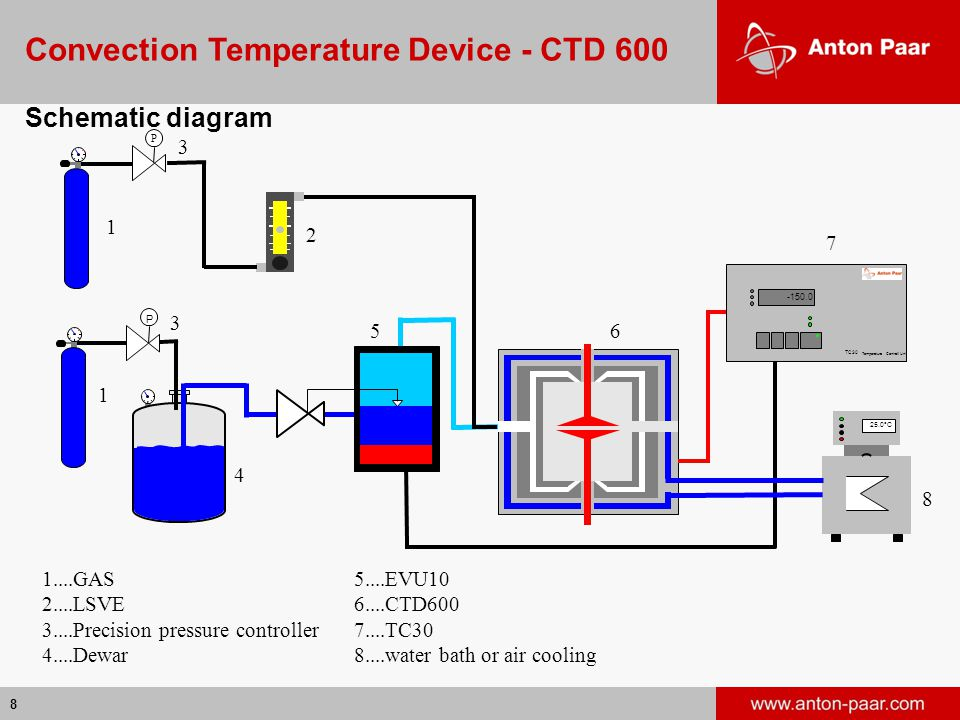 8 TC30 Temperature Controll Unit -150.0 P 25.0°C 1....GAS 2....LSVE 3....Precision pressure controller 4....Dewar 1 1 5....EVU10 6....CTD600 7....TC30