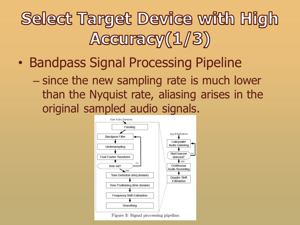 Bandpass Signal Processing Pipeline – since the new sampling rate is much lower than the Nyquist rate, aliasing arises in the original sampled audio s