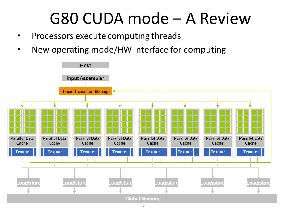 6 G80 CUDA mode – A Review Processors execute computing threads New operating mode/HW interface for computing