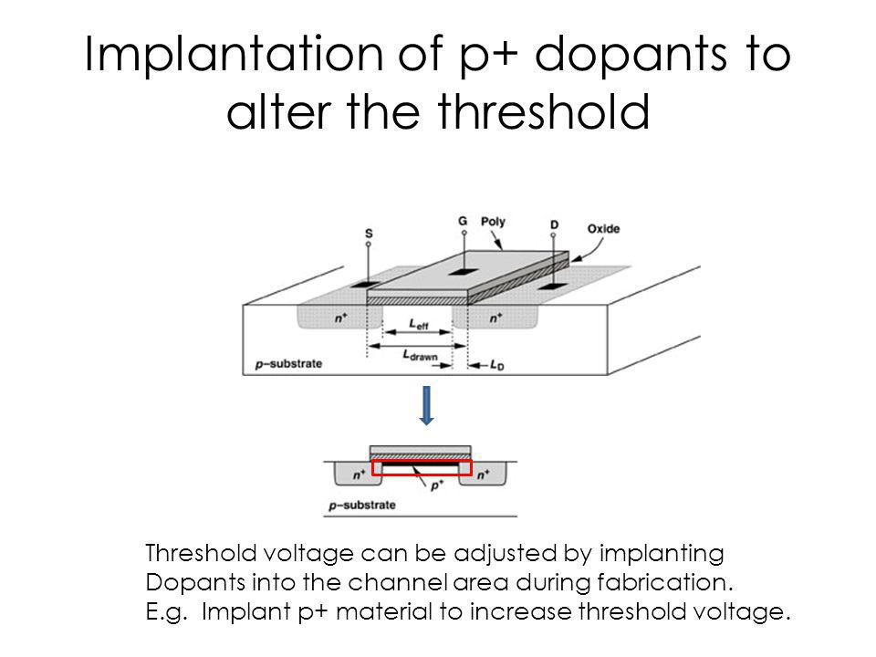 Implantation of p+ dopants to alter the threshold Threshold voltage can be adjusted by implanting Dopants into the channel area during fabrication. E.