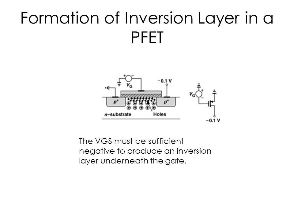 Formation of Inversion Layer in a PFET The VGS must be sufficient negative to produce an inversion layer underneath the gate.