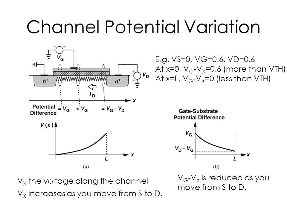 Channel Potential Variation V X the voltage along the channel V X increases as you move from S to D. V G -V X is reduced as you move from S to D. E.g.
