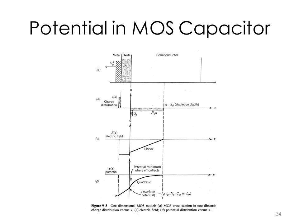 34 Potential in MOS Capacitor