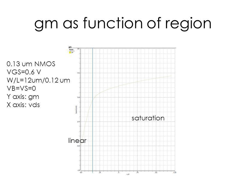 gm as function of region saturation 0.13 um NMOS VGS=0.6 V W/L=12um/0.12 um VB=VS=0 Y axis: gm X axis: vds linear