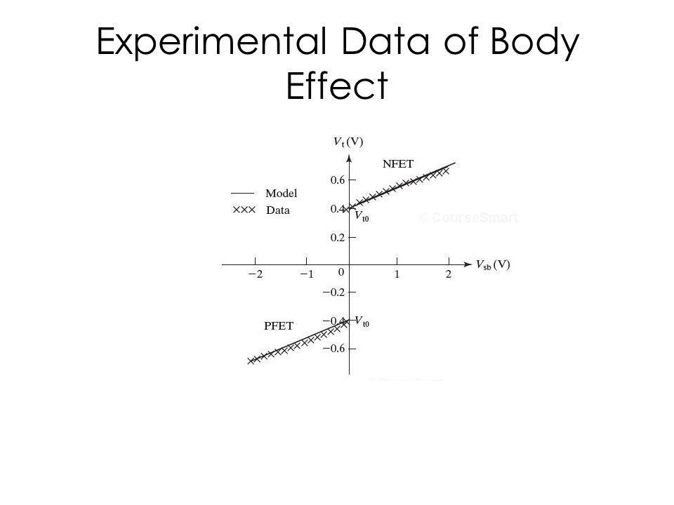 Experimental Data of Body Effect