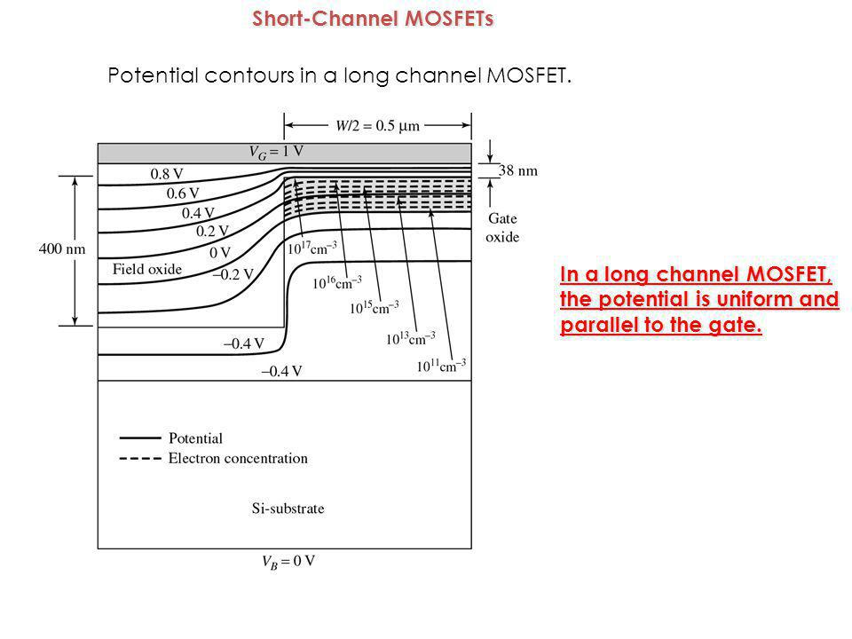 Controlling channel modulation For a longer channel length, the relative change in L and Hence ID for a given change in VDS is smaller.