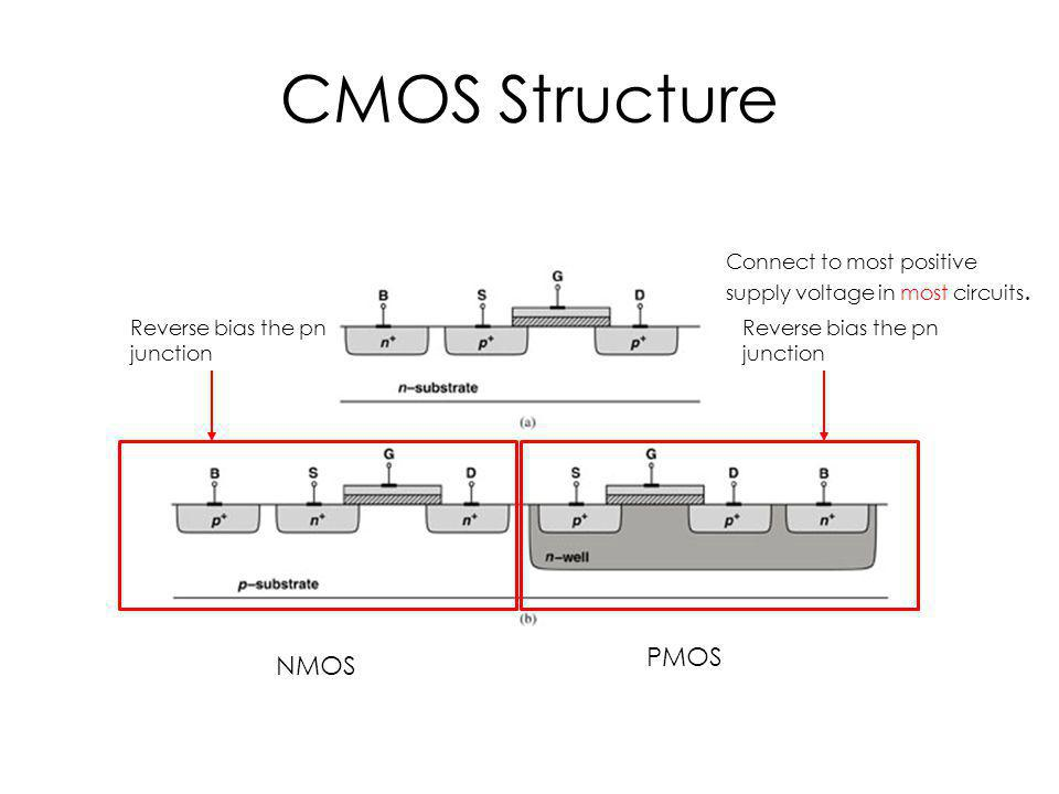 CMOS Structure PMOS NMOS Reverse bias the pn junction Connect to most positive supply voltage in most circuits.
