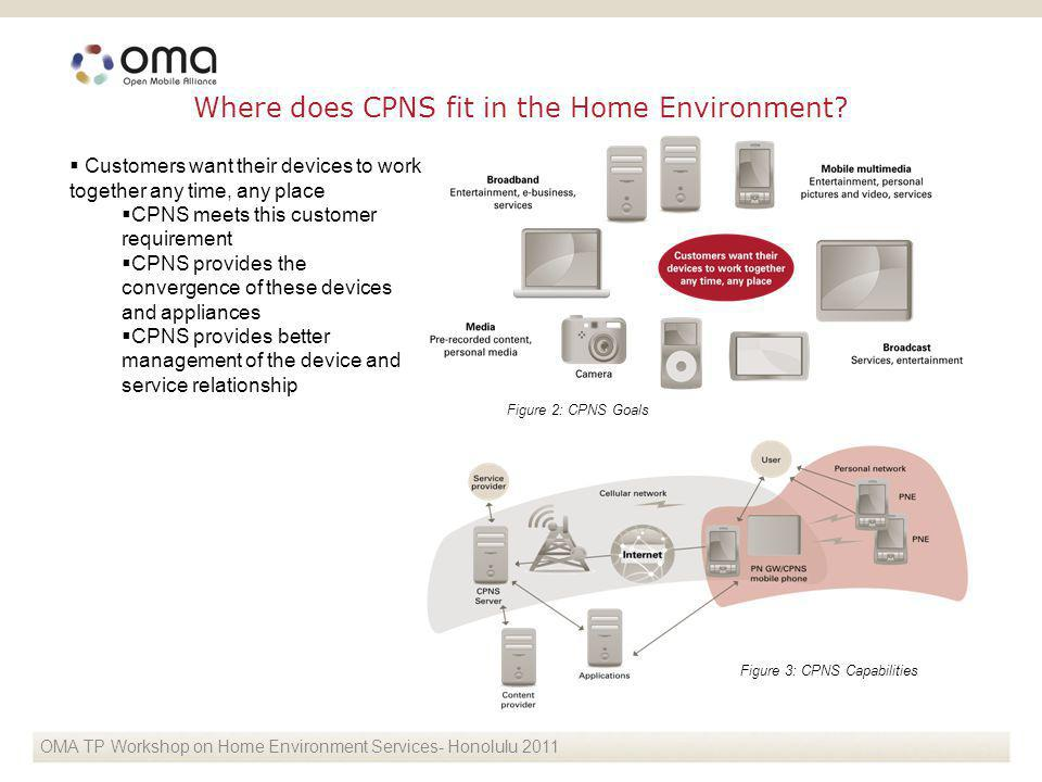 OMA CPNS - Seoul 2010 Where does CPNS fit in the Home Environment? Customers want their devices to work together any time, any place CPNS meets this c
