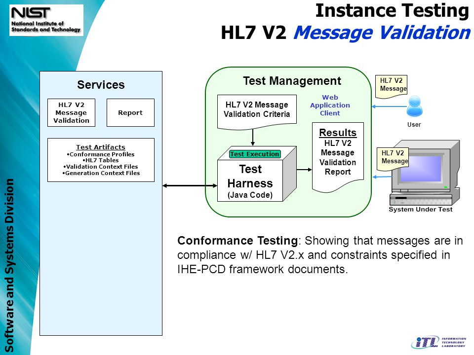 Software and Systems Division Test Artifacts Conformance Profiles HL7 Tables Validation Context Files Generation Context Files Services Test Management Test Harness (Java Code) HL7 V2 Message RTM Validation Criteria Results RTM Message Validation Report User Instance System Testing IHE-PCD RTM Validation Test Execution Web Application Client Report HL7 V2 Message HL7 V2 Message Validation RTM Message Validation IHE PCD DOC Test Agent Conformance Testing: Showing that messages are in compliance w/ Harmonized-Rosetta terminology SecurityTime