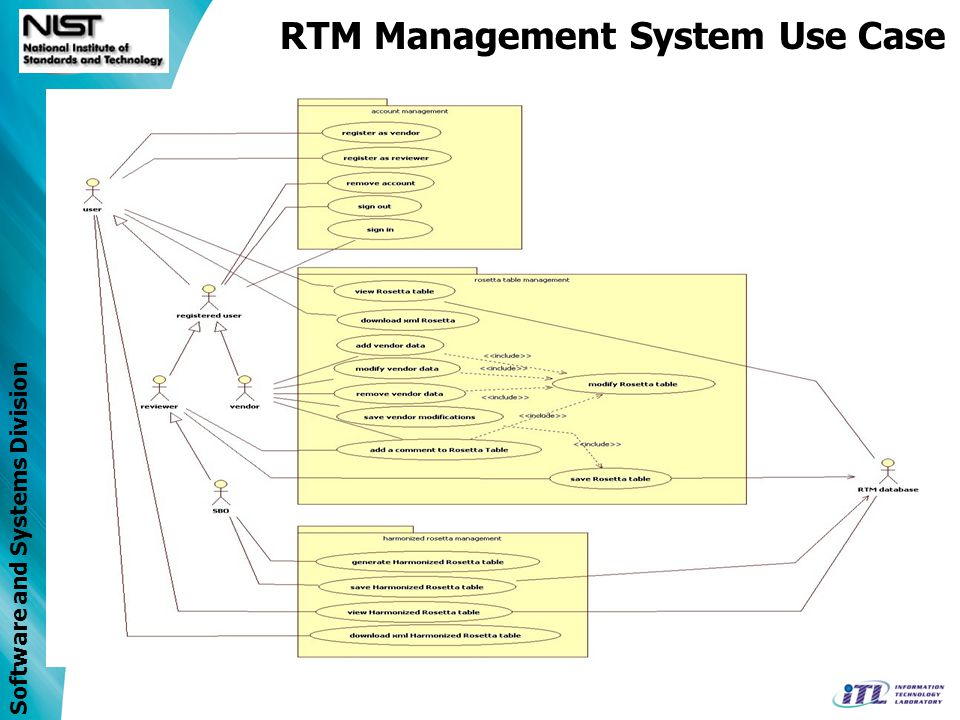 Software and Systems Division RTM Management System Database Models RTM data and relationships Stores RTM data –Rosetta table –Units and Unit Groups –Enumerations and Enumeration Groups –Harmonized Rosetta table Uses x73 Nomenclature database –REFIDs –Term codes –Partition numbers