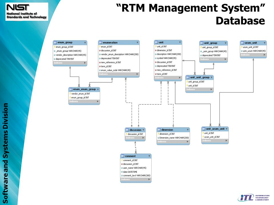 Software and Systems Division RTM Management System Database