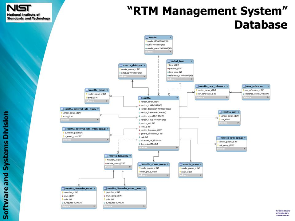 Software and Systems Division RTM Management System RTMxml2DB An RTMxml2DB tool was developed to: –Populate RTM database from XML –Identify inconsistencies against X73 Nomenclature (REFIDs, term codes) RTM Unit table (units, _UOM_GROUPS) RTM Enumeration table (enums, _ENUM_GROUPS)