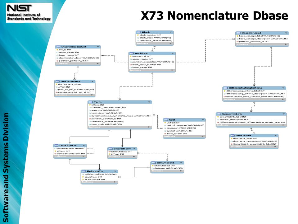 Software and Systems Division X73 Standards Development DIM XML Schema P11073-10202 Status –Project Plan updated (minor revision – date changes) –No new enhancements to report (since Orlando meeting) Next Steps –Continue incremental Verification & Validation of x73 DIM XML Schema –Semantic Interoperability Profile may help with V&V…