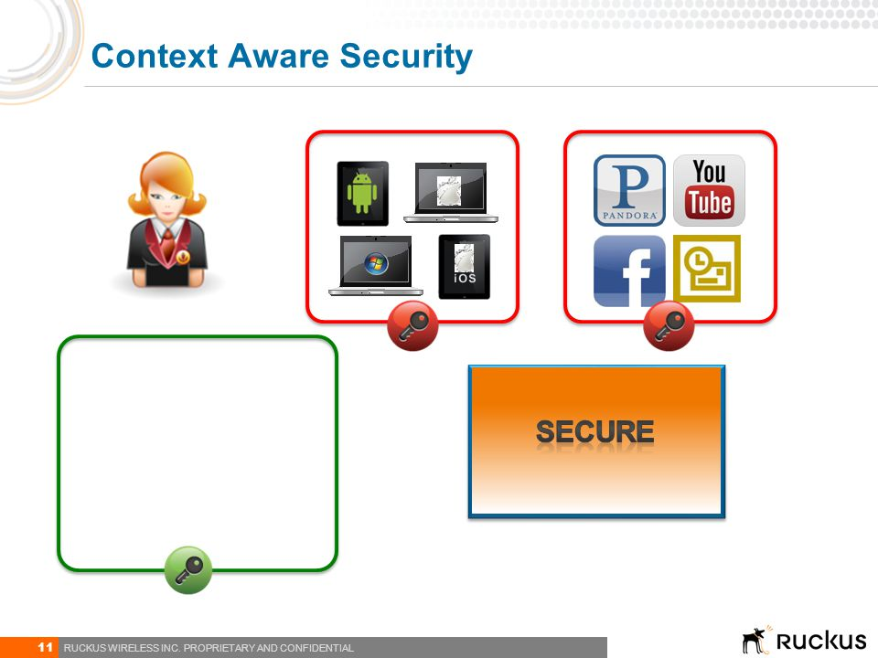 11 RUCKUS WIRELESS INC. PROPRIETARY AND CONFIDENTIAL Context Aware Security