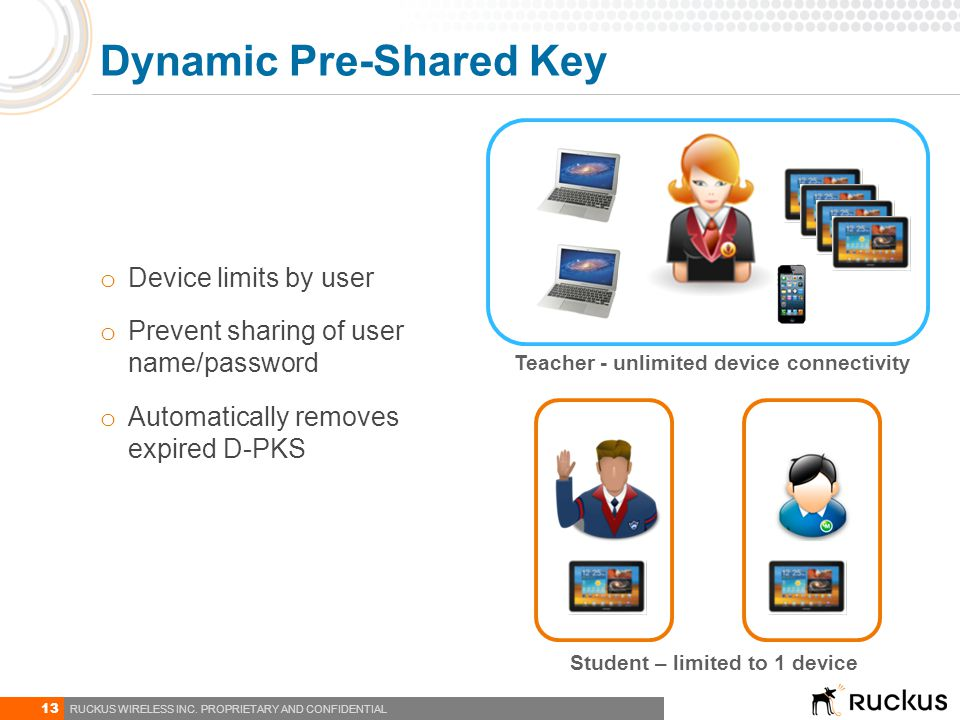 13 RUCKUS WIRELESS INC. PROPRIETARY AND CONFIDENTIAL Dynamic Pre-Shared Key Teacher - unlimited device connectivity Student – limited to 1 device o De