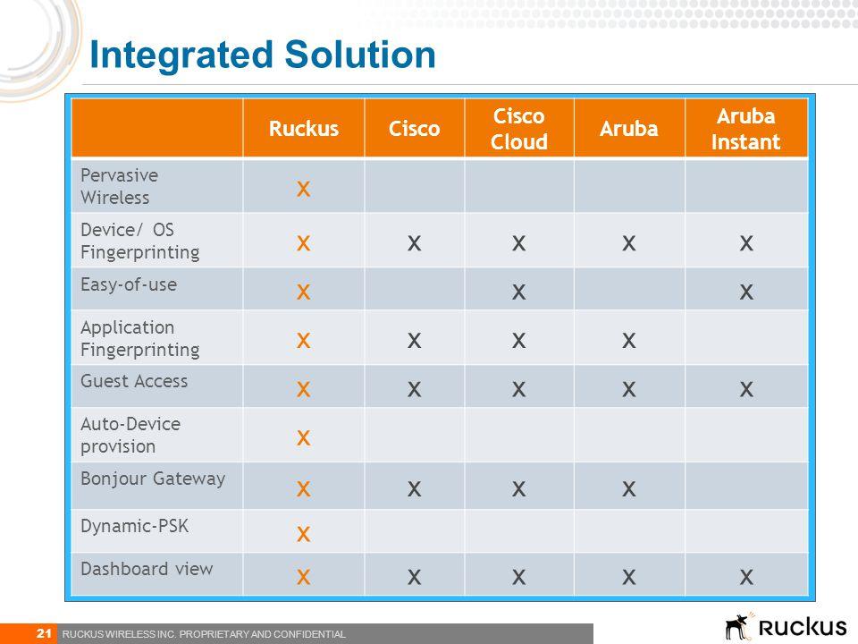 21 RUCKUS WIRELESS INC. PROPRIETARY AND CONFIDENTIAL RuckusCisco Cisco Cloud Aruba Aruba Instant Pervasive Wireless x Device/ OS Fingerprinting xxxxx