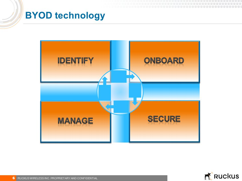 6 RUCKUS WIRELESS INC. PROPRIETARY AND CONFIDENTIAL BYOD technology