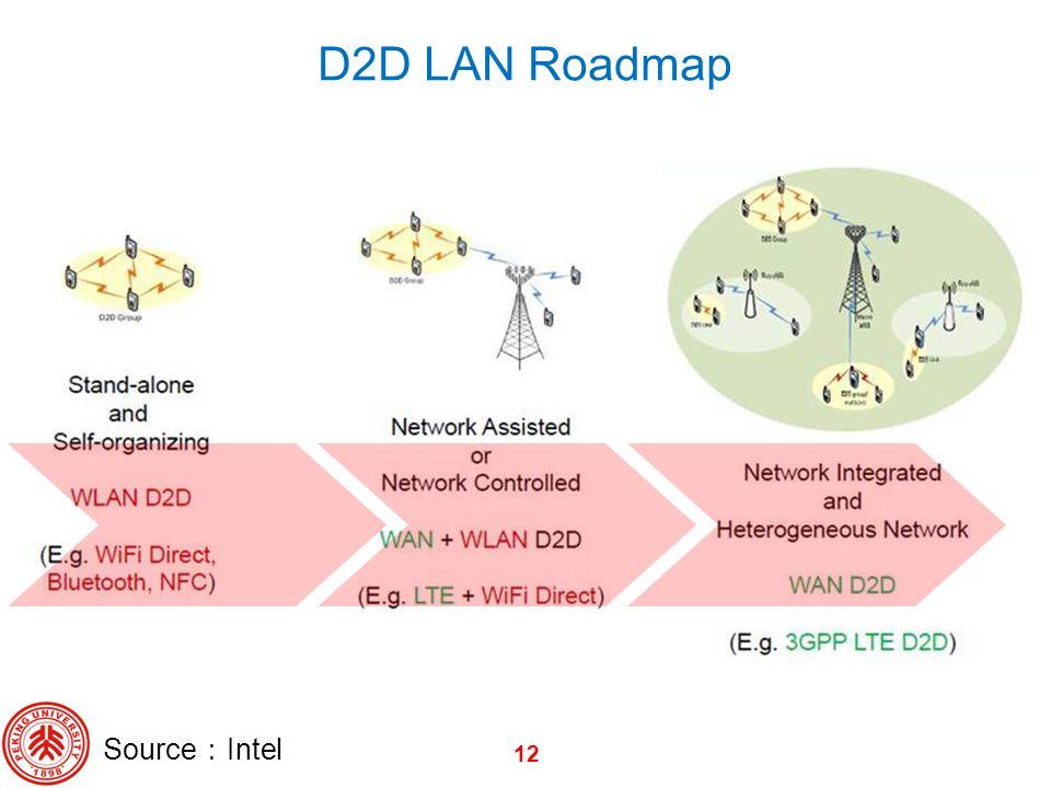 12 D2D LAN Roadmap Source Intel