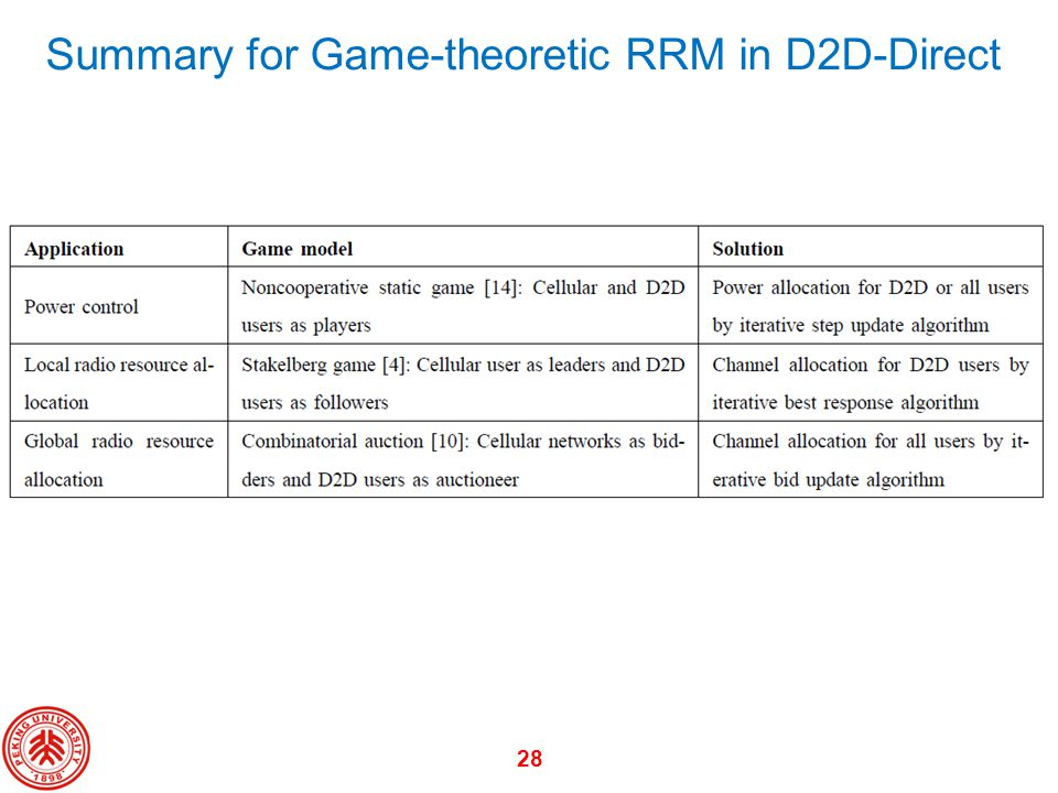 28 Summary for Game-theoretic RRM in D2D-Direct