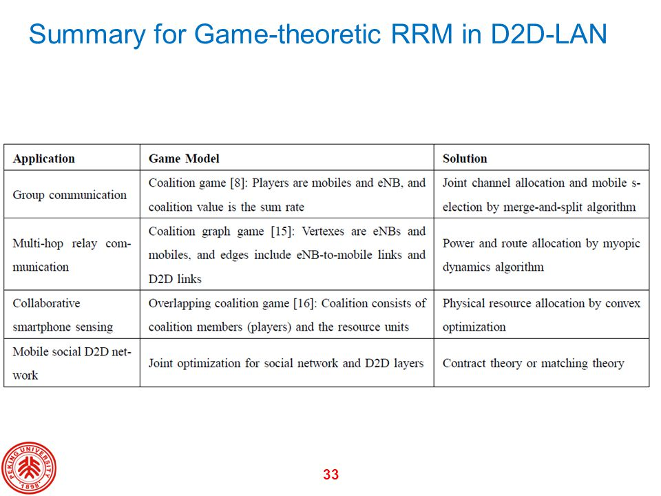 33 Summary for Game-theoretic RRM in D2D-LAN