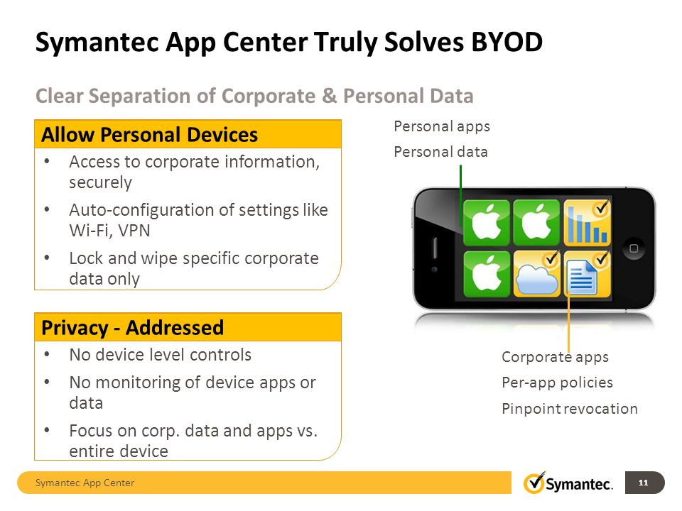 Symantec App Center Truly Solves BYOD Symantec App Center 11 Clear Separation of Corporate & Personal Data Allow Personal Devices Access to corporate