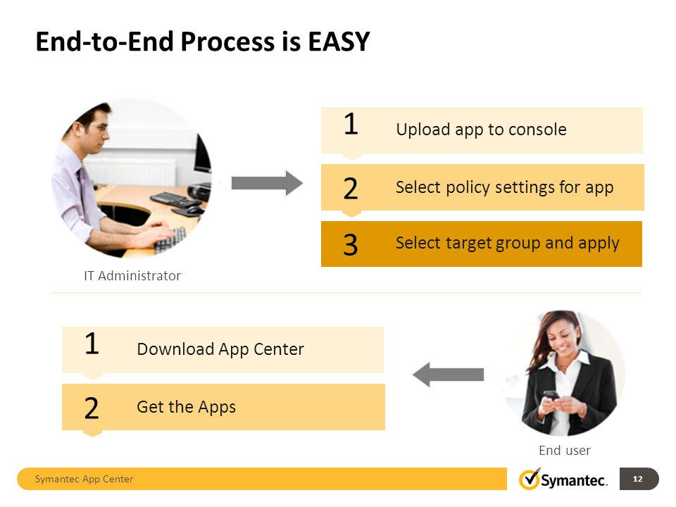 End-to-End Process is EASY Symantec App Center 12 1 2 3 Upload app to console Select target group and apply Select policy settings for app 1 2 Downloa