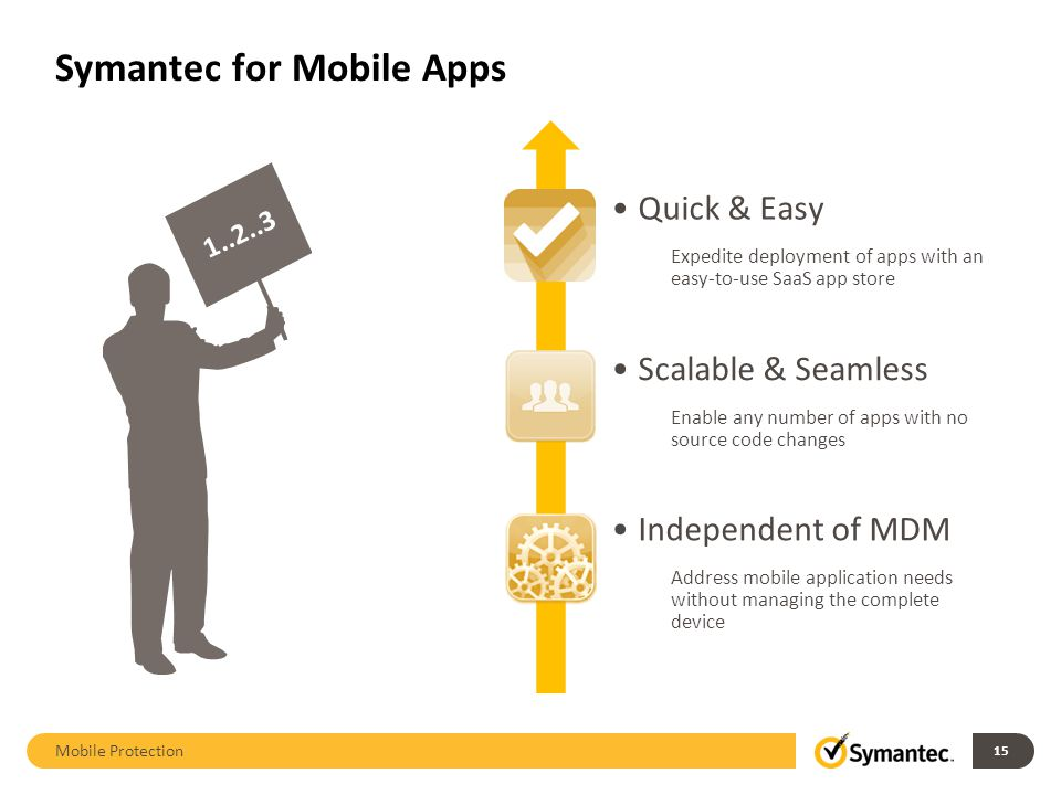 Symantec for Mobile Apps Mobile Protection Quick & Easy Expedite deployment of apps with an easy-to-use SaaS app store 1..2..3 Scalable & Seamless Ena