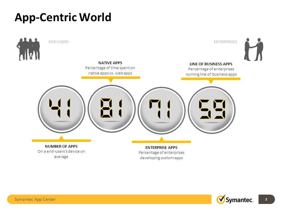 App-Centric World Symantec App Center 2 NUMBER OF APPS On a end-userss device on average NATIVE APPS Percentage of time spent on native apps vs.