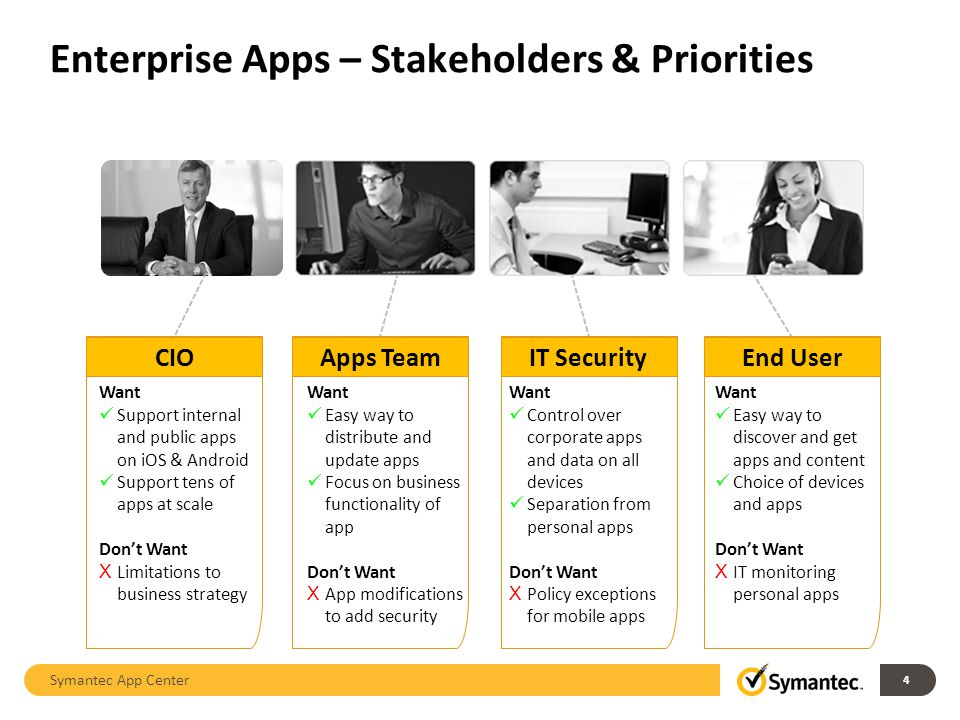Enterprise Apps – Stakeholders & Priorities Symantec App Center 4 CIOApps TeamIT SecurityEnd User Want Support internal and public apps on iOS & Andro