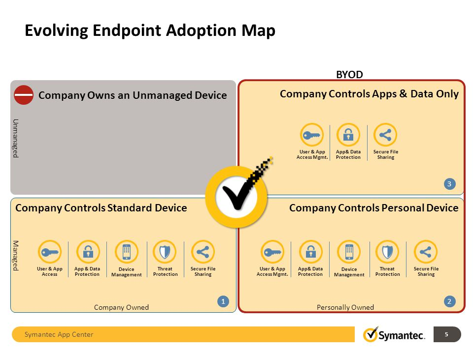 Company Controls Apps & Data Only Company Controls Personal DeviceCompany Controls Standard Device 3 21 Unmanaged Managed Company OwnedPersonally Owned Company Owns an Unmanaged Device BYOD User & App Access Threat Protection Secure File Sharing Device Management App & Data Protection User & App Access Mgmt.