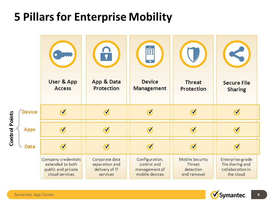 5 Pillars for Enterprise Mobility Symantec App Center Control Points User & App Access App & Data Protection Device Management Threat Protection Secure File Sharing DeviceAppsData 6 Company credentials extended to both public and private cloud services Corporate data separation and delivery of IT services Configuration, control and management of mobile devices Mobile Security Threat detection and removal Enterprise-grade file sharing and collaboration in the cloud
