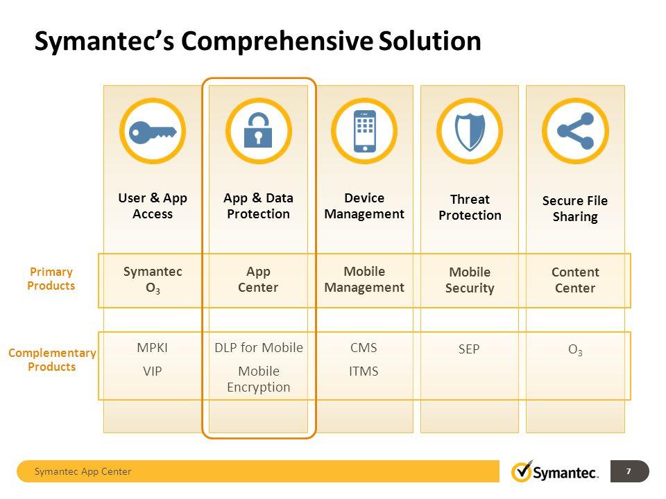 Symantecs Comprehensive Solution Symantec App Center User & App Access App & Data Protection Device Management Threat Protection Secure File Sharing M