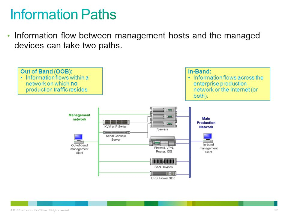 © 2012 Cisco and/or its affiliates. All rights reserved. 107 Information flow between management hosts and the managed devices can take two paths. Out