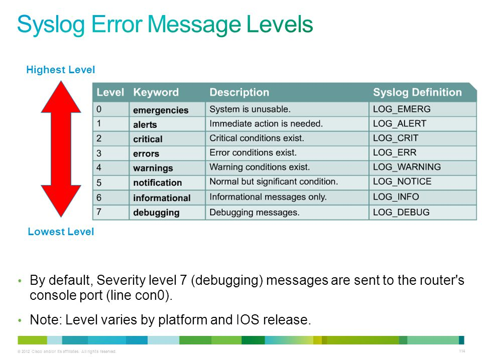 © 2012 Cisco and/or its affiliates. All rights reserved. 114 Highest Level Lowest Level By default, Severity level 7 (debugging) messages are sent to