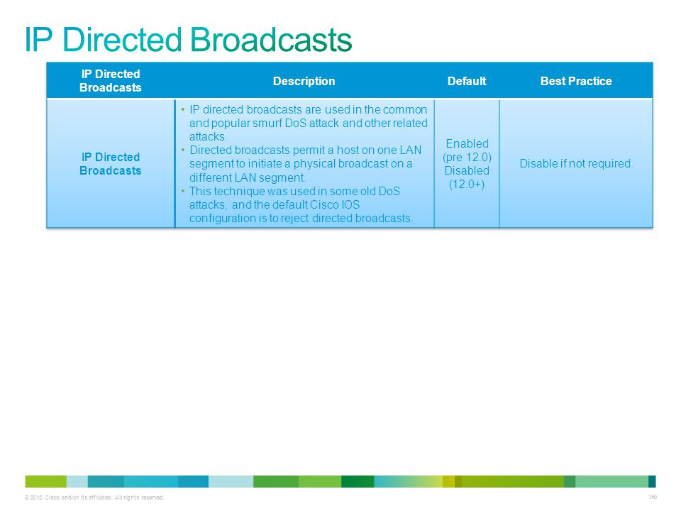 © 2012 Cisco and/or its affiliates. All rights reserved. 150